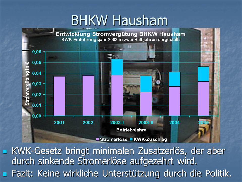 BHKW HaushamKWK-Gesetz bringt minimalen Zusatzerlös, der aber durch sinkende Stromerlöse aufgezehrt wird.