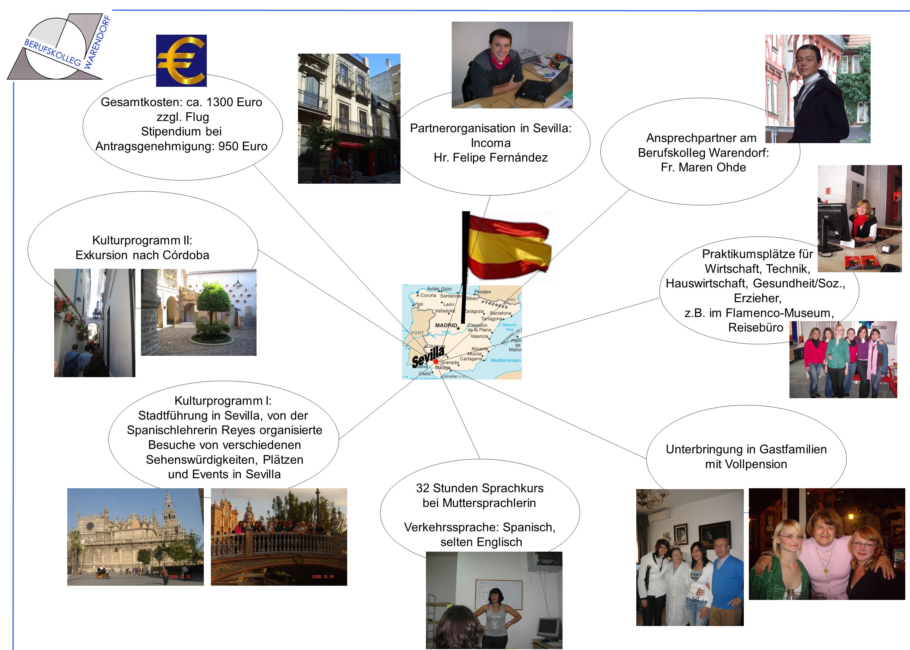 Antragsgenehmigung: 950 Euro Partnerorganisation in Sevilla: Incoma