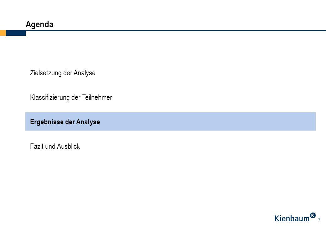 Agenda Zielsetzung der Analyse Klassifizierung der Teilnehmer