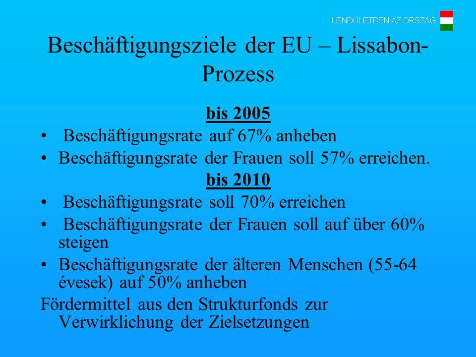 Beschäftigungsziele der EU – Lissabon-Prozess
