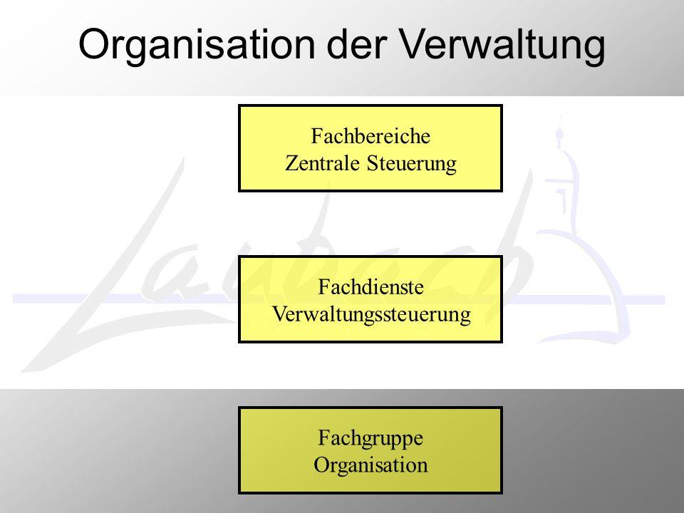 Organisation der Verwaltung