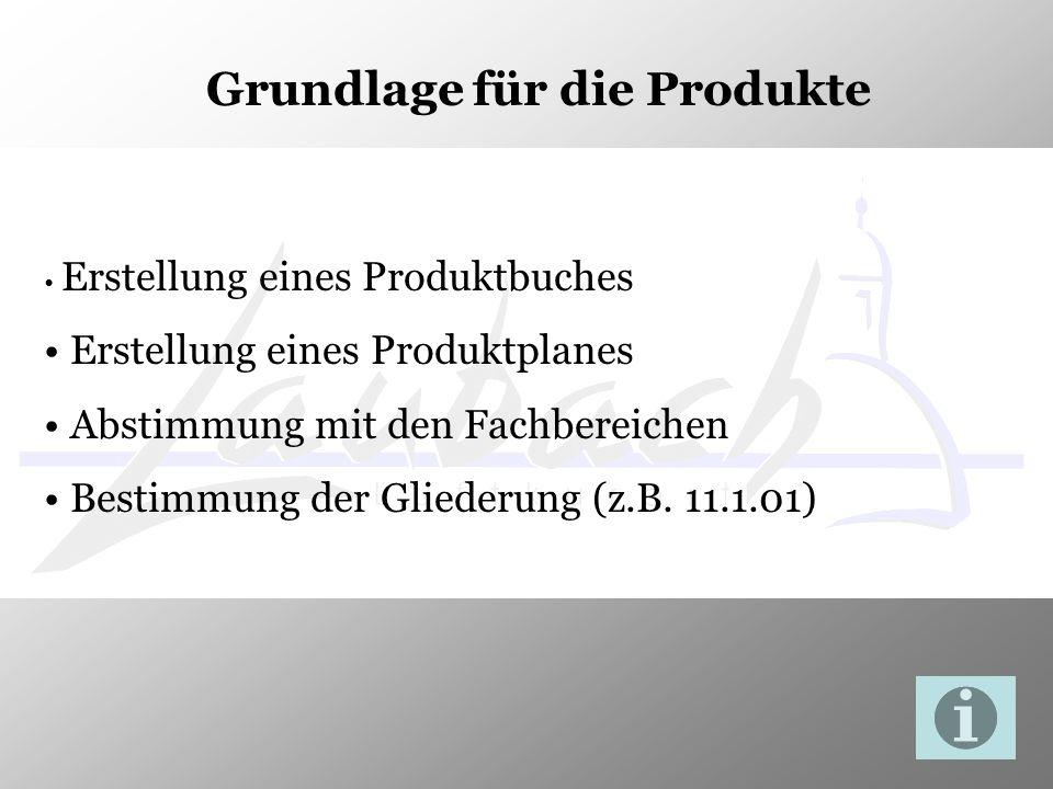 Grundlage für die Produkte
