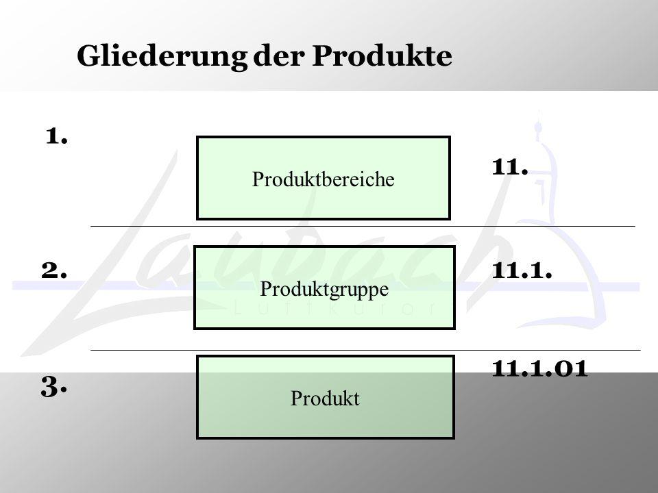 Gliederung der Produkte