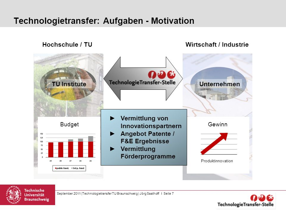 Technologietransfer: Aufgaben - Motivation