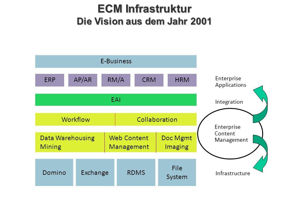 ECM Infrastruktur Die Vision aus dem Jahr 2001