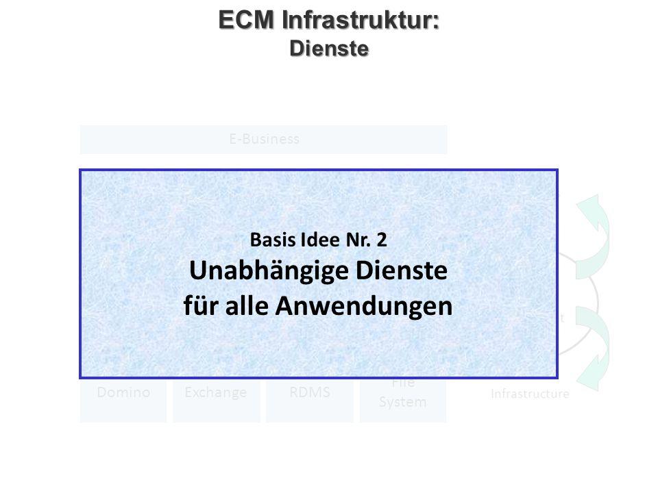 ECM Infrastruktur: Dienste Unabhängige Dienste für alle Anwendungen