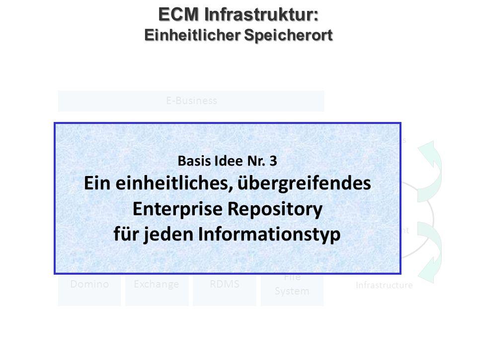 ECM Infrastruktur: Einheitlicher Speicherort