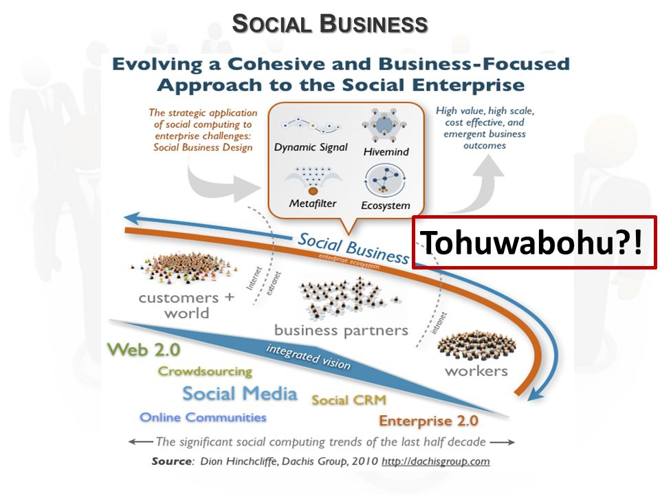 Social Business Tohuwabohu !