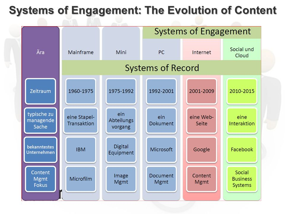 Systems of Engagement: The Evolution of Content