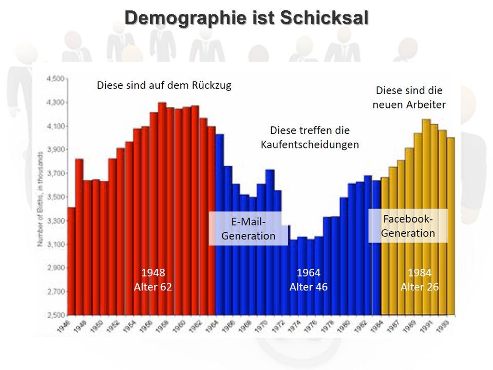 Demographie ist Schicksal