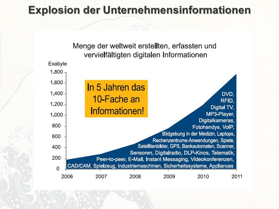 Explosion der Unternehmensinformationen