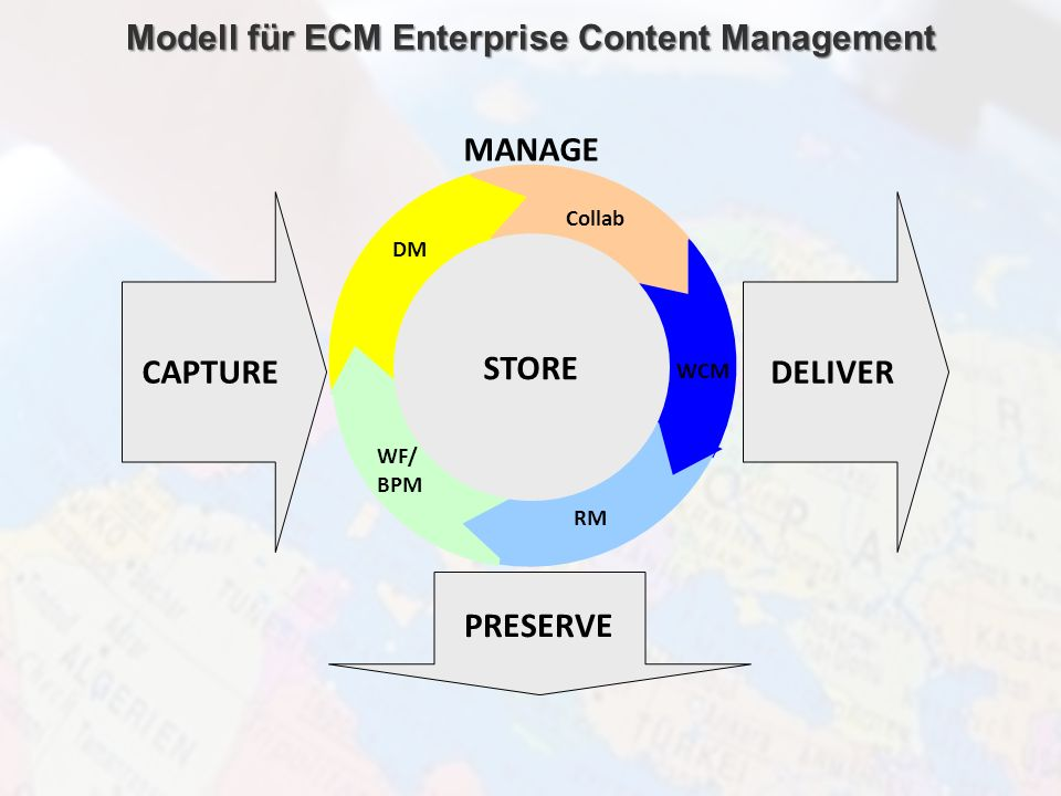 Modell für ECM Enterprise Content Management