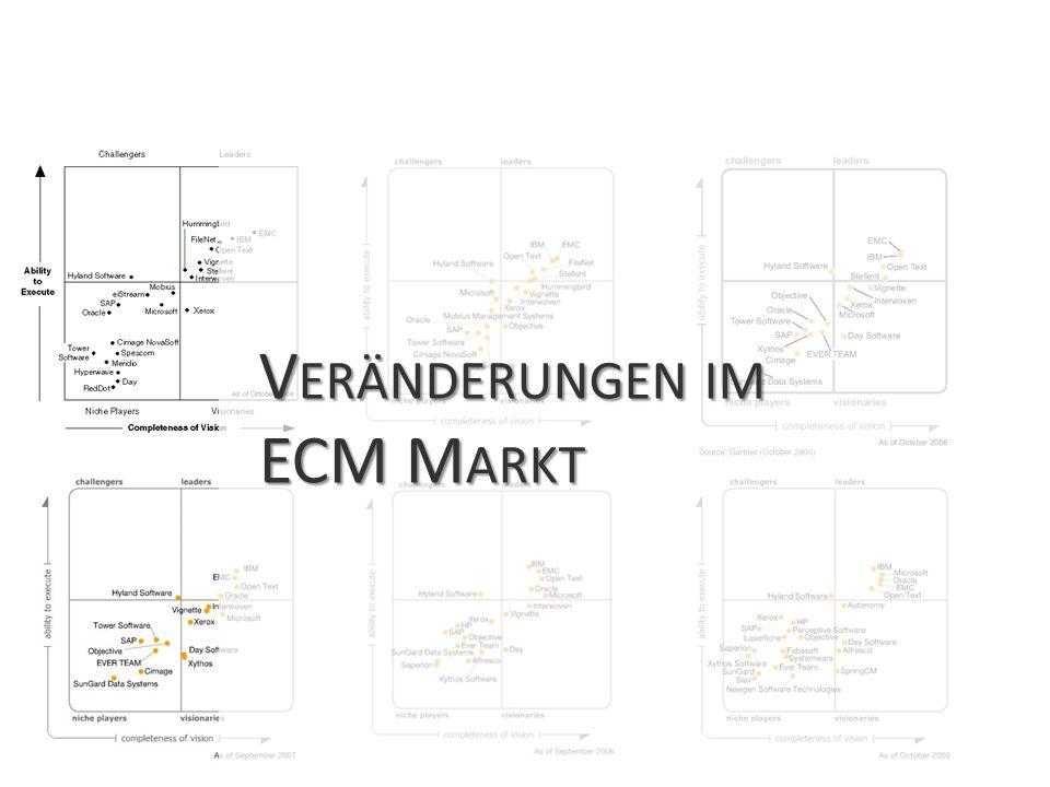 Veränderungen im ECM Markt