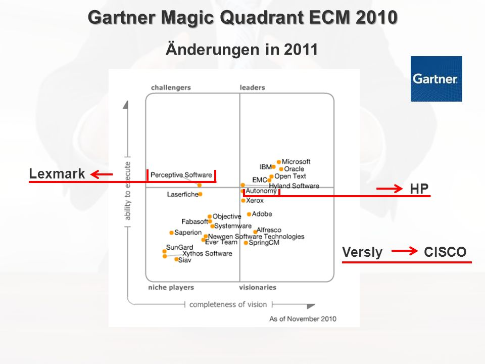 Gartner Magic Quadrant ECM 2010