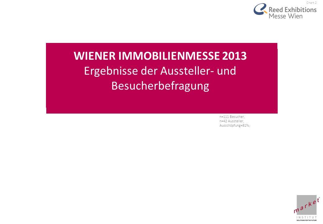 WIENER IMMOBILIENMESSE 2013