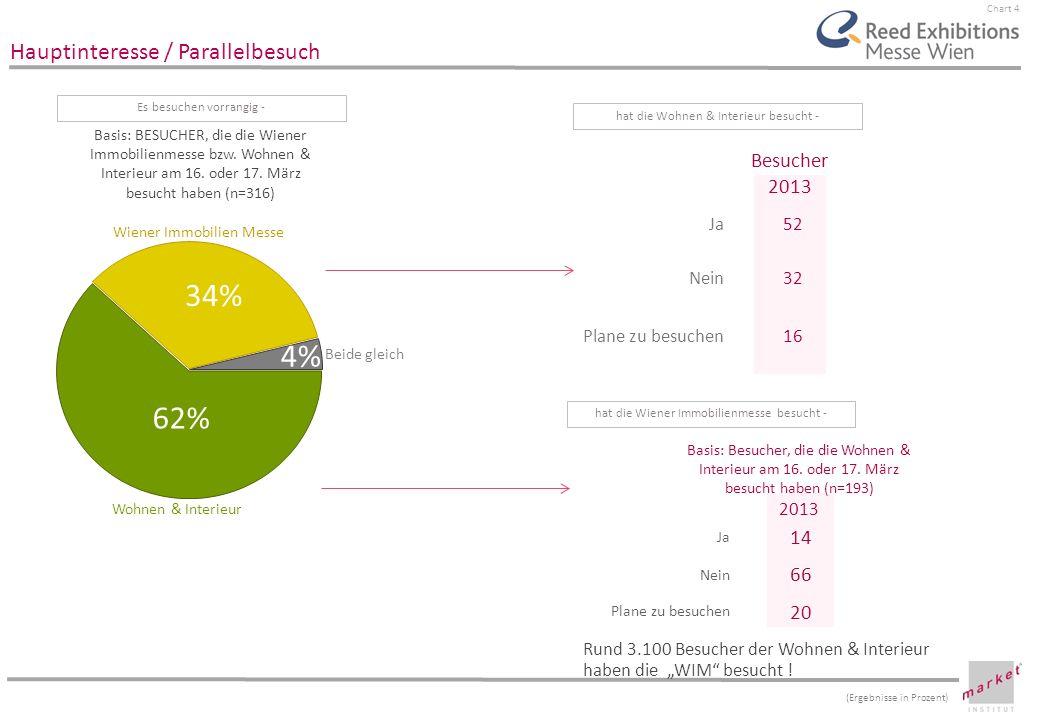34% 4% 62% Besucher 2013 14 66 20 Hauptinteresse / Parallelbesuch Ja
