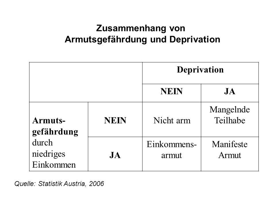 Armutsgefährdung und Deprivation