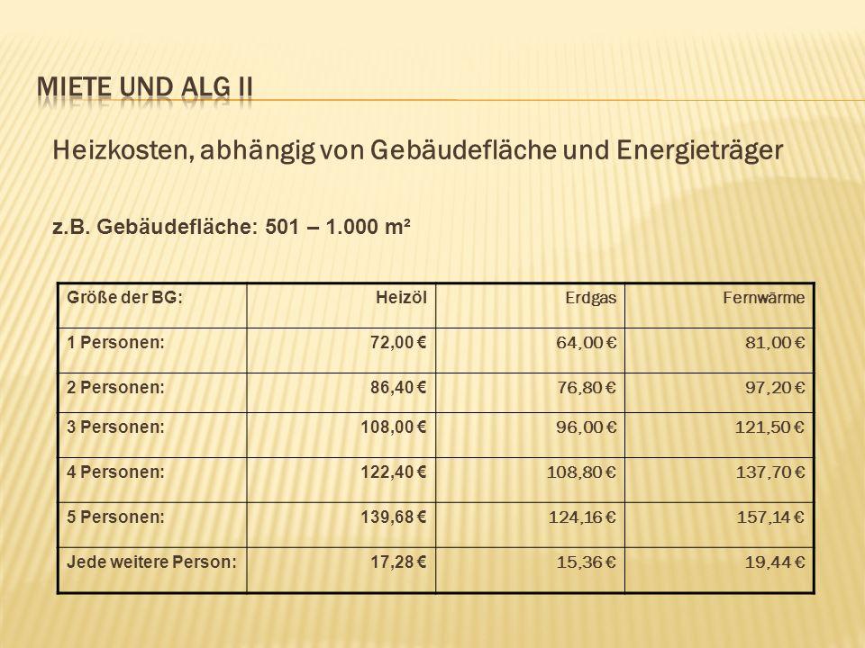 Heizkosten, abhängig von Gebäudefläche und Energieträger