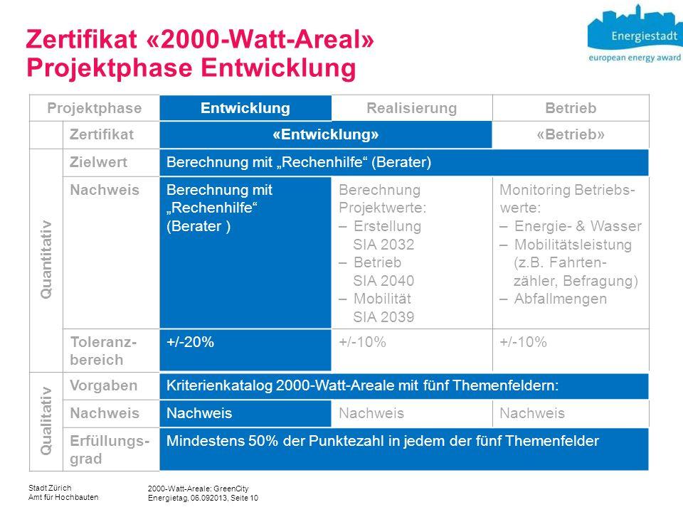 Zertifikat «2000-Watt-Areal» Projektphase Entwicklung
