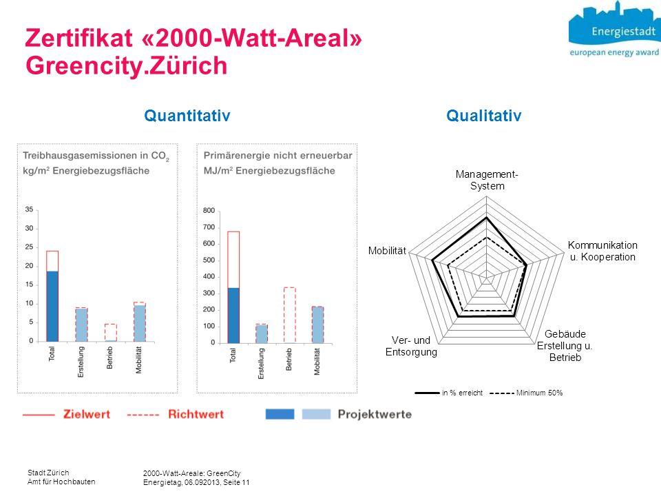 Zertifikat «2000-Watt-Areal» Greencity.Zürich
