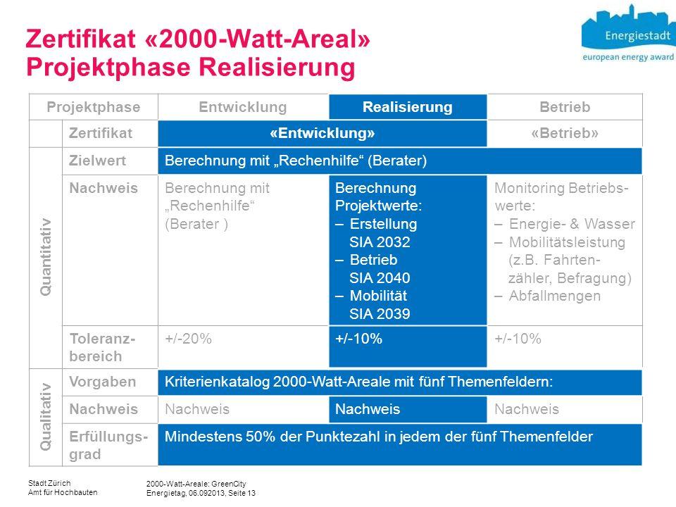 Zertifikat «2000-Watt-Areal» Projektphase Realisierung