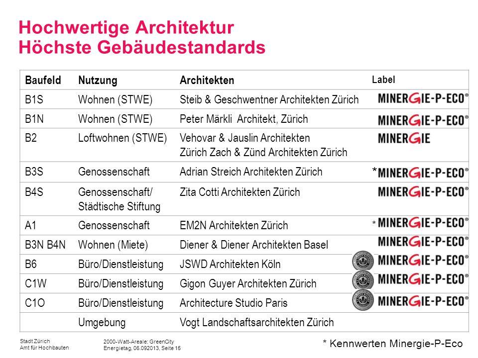 Hochwertige Architektur Höchste Gebäudestandards