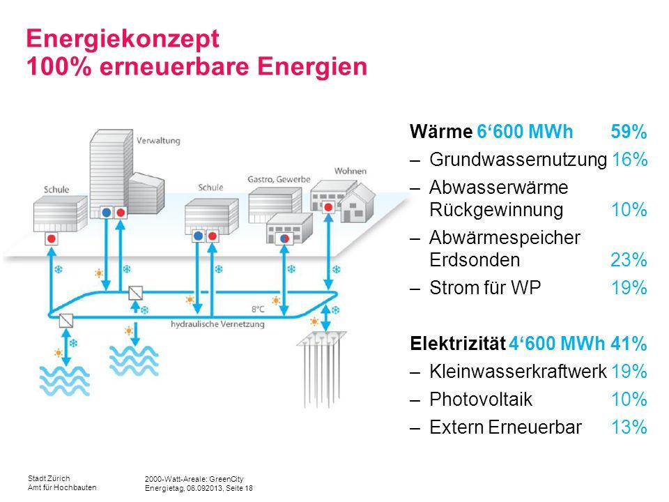 Energiekonzept 100% erneuerbare Energien