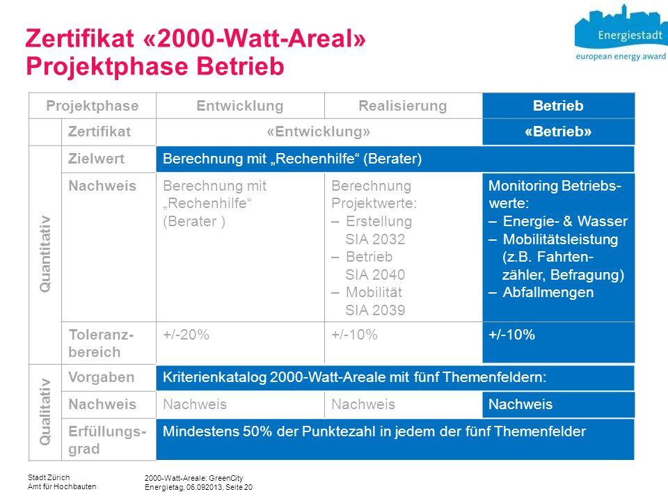 Zertifikat «2000-Watt-Areal» Projektphase Betrieb