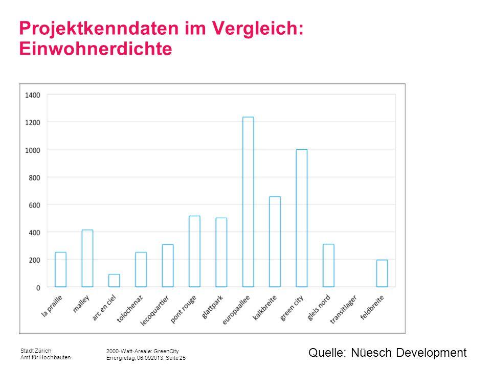 Projektkenndaten im Vergleich: Einwohnerdichte