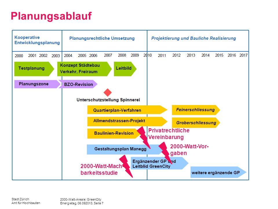 Planungsablauf Privatrechtliche Vereinbarung 2000-Watt-Vor-gaben
