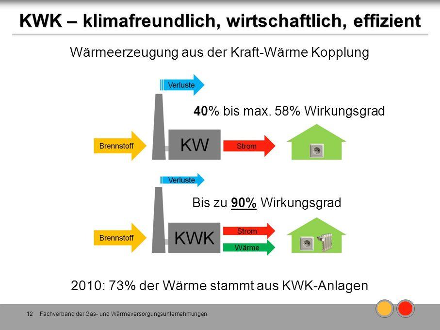 KWK – klimafreundlich, wirtschaftlich, effizient