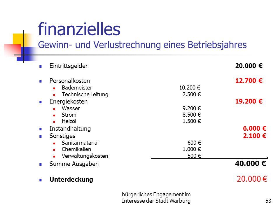 finanzielles Gewinn- und Verlustrechnung eines Betriebsjahres