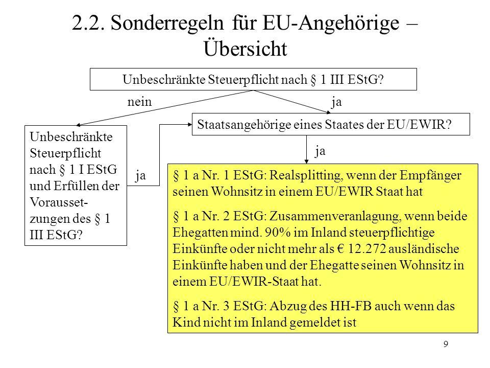 2.2. Sonderregeln für EU-Angehörige – Übersicht