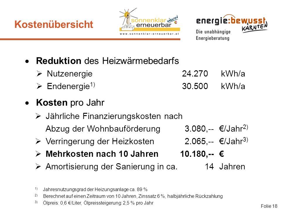 Kostenübersicht Reduktion des Heizwärmebedarfs Kosten pro Jahr