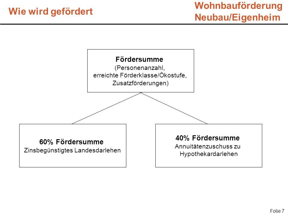 Wohnbauförderung Neubau/Eigenheim