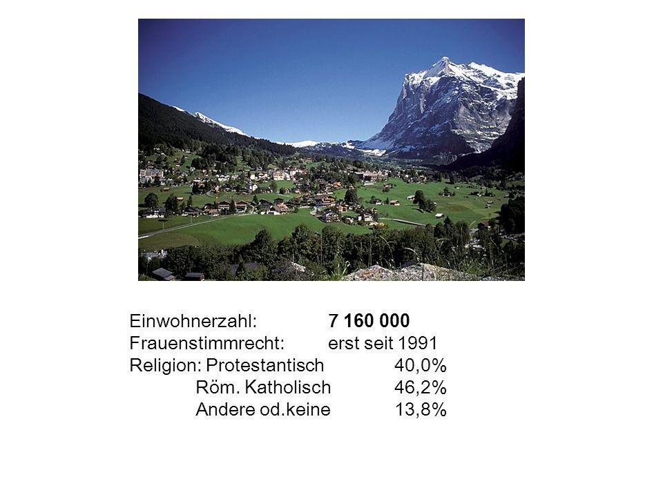 Einwohnerzahl: 7 160 000 Frauenstimmrecht: erst seit 1991. Religion: Protestantisch 40,0% Röm. Katholisch 46,2%