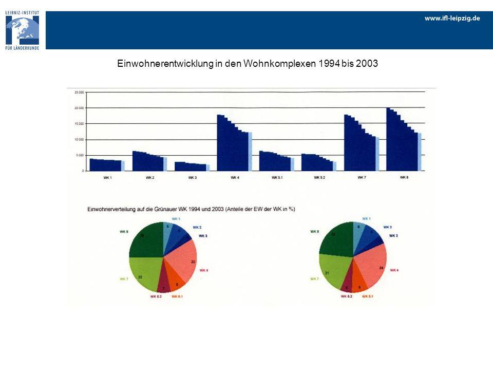Einwohnerentwicklung in den Wohnkomplexen 1994 bis 2003