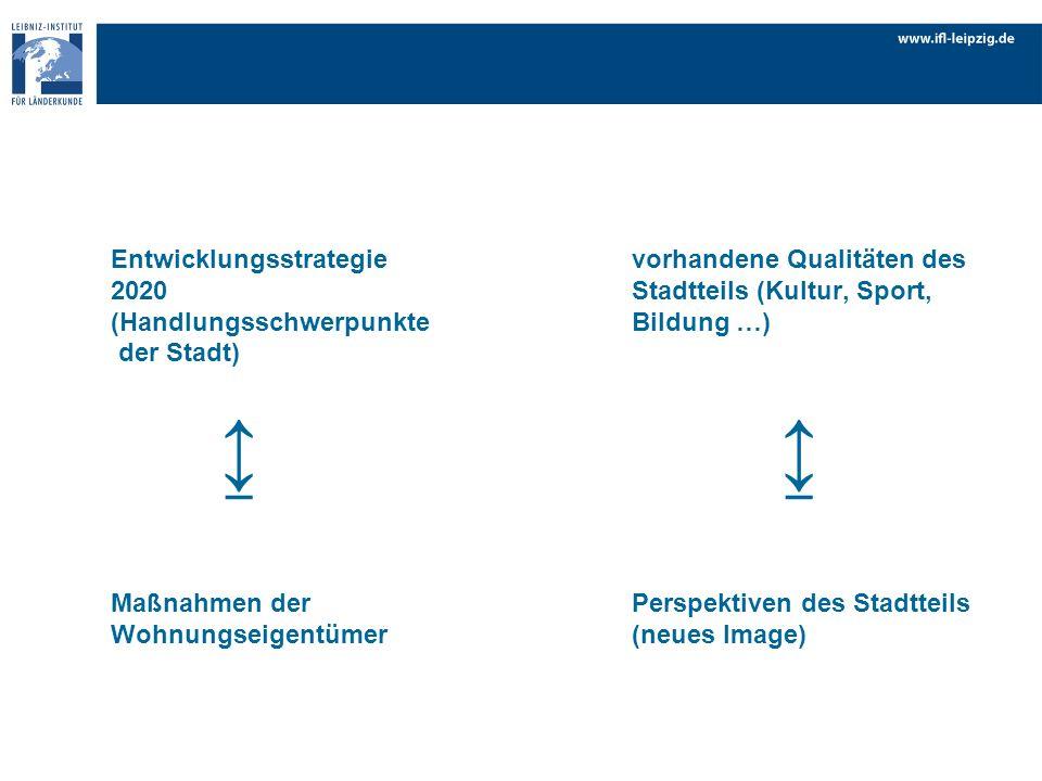 Entwicklungsstrategie. vorhandene Qualitäten des 2020