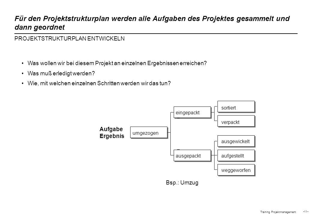 Für den Projektstrukturplan werden alle Aufgaben des Projektes gesammelt und dann geordnet