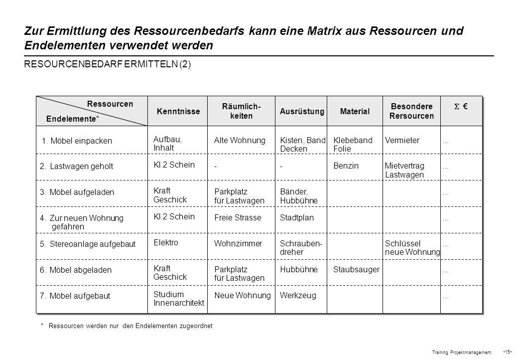 Zur Ermittlung des Ressourcenbedarfs kann eine Matrix aus Ressourcen und Endelementen verwendet werden