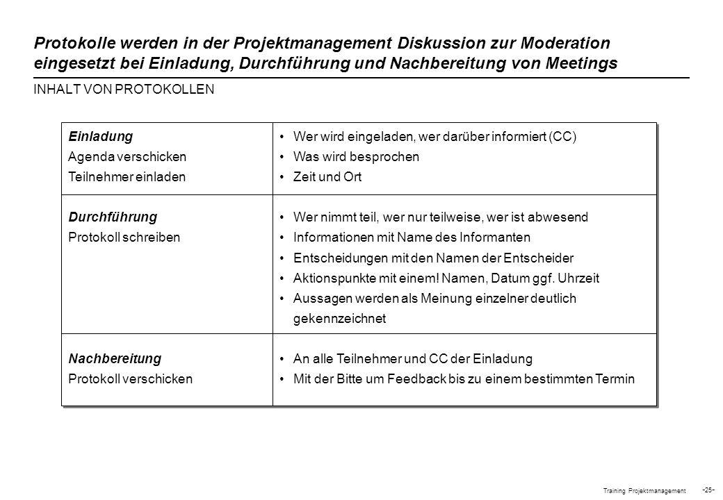 Protokolle werden in der Projektmanagement Diskussion zur Moderation eingesetzt bei Einladung, Durchführung und Nachbereitung von Meetings