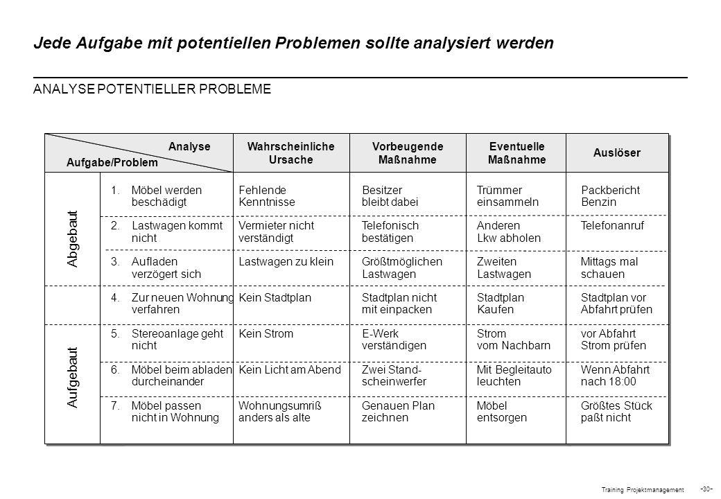 Jede Aufgabe mit potentiellen Problemen sollte analysiert werden