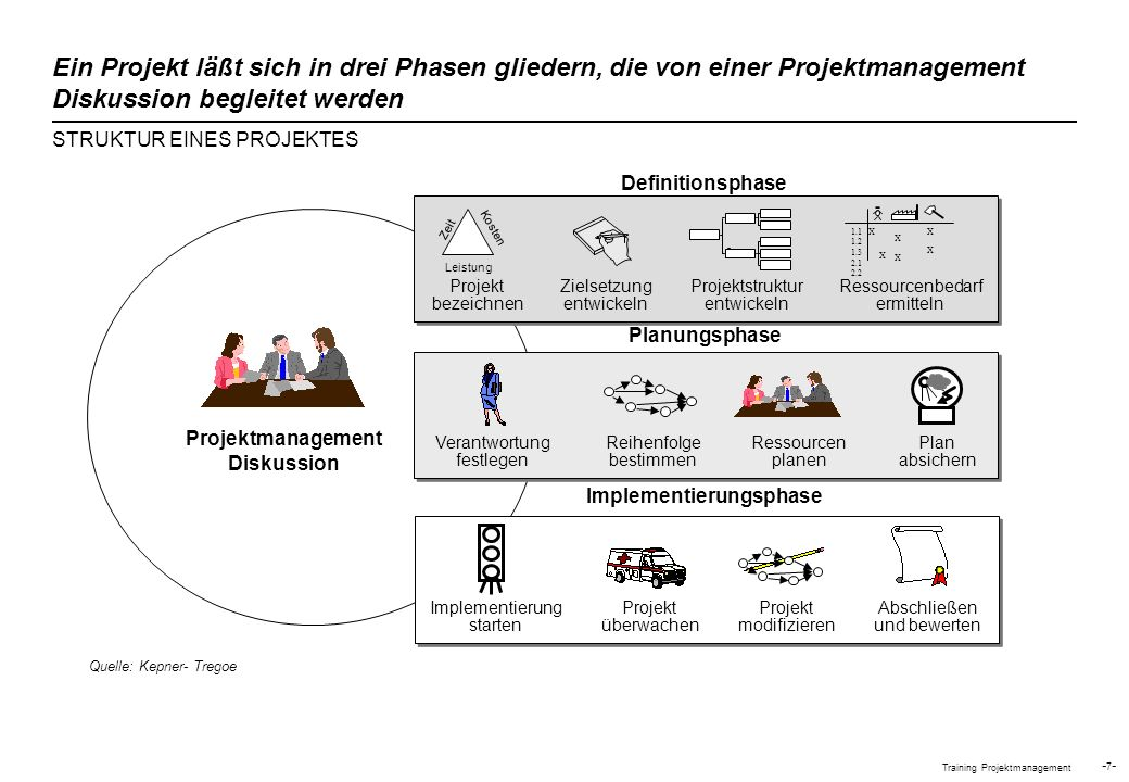 Projektmanagement Diskussion Implementierungsphase