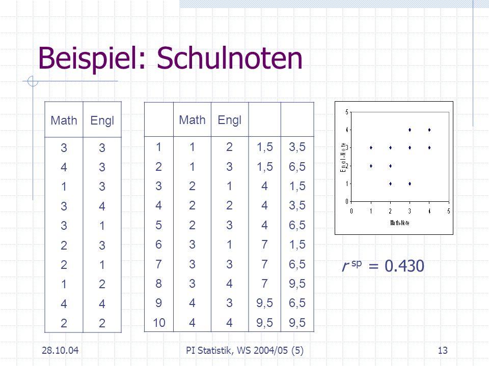 Beispiel: Schulnoten r sp = 0.430 Math Engl 3 4 1 2 Math Engl 1 2 1,5