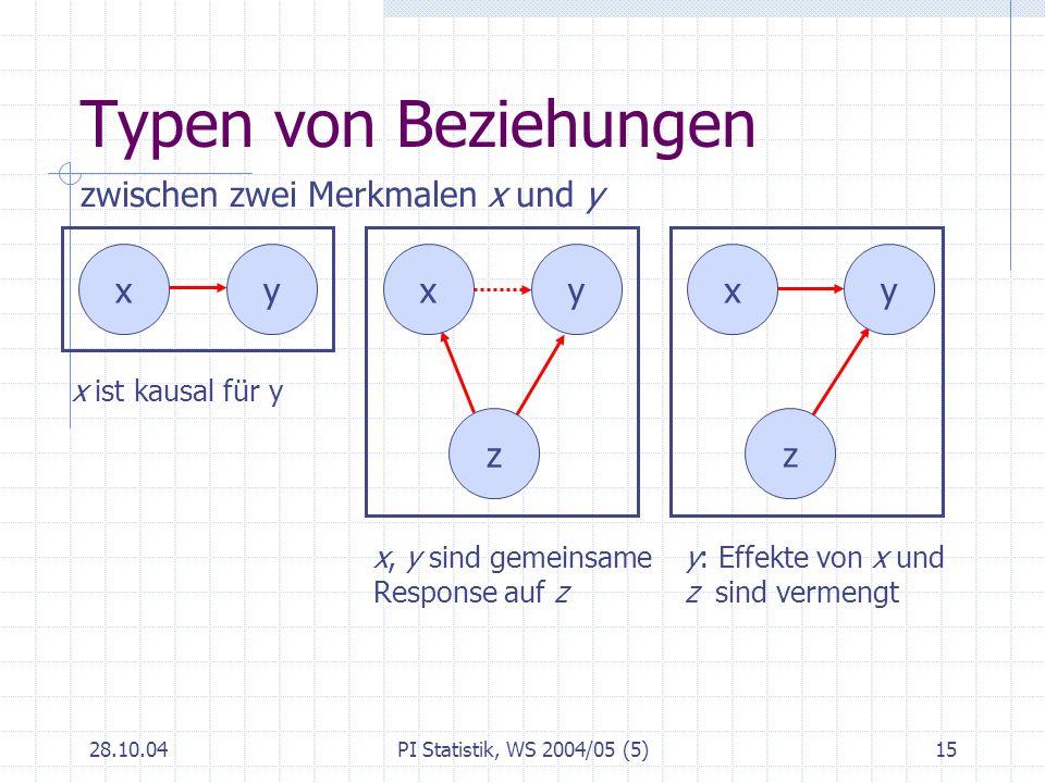 Typen von Beziehungen zwischen zwei Merkmalen x und y x y x y x y z z