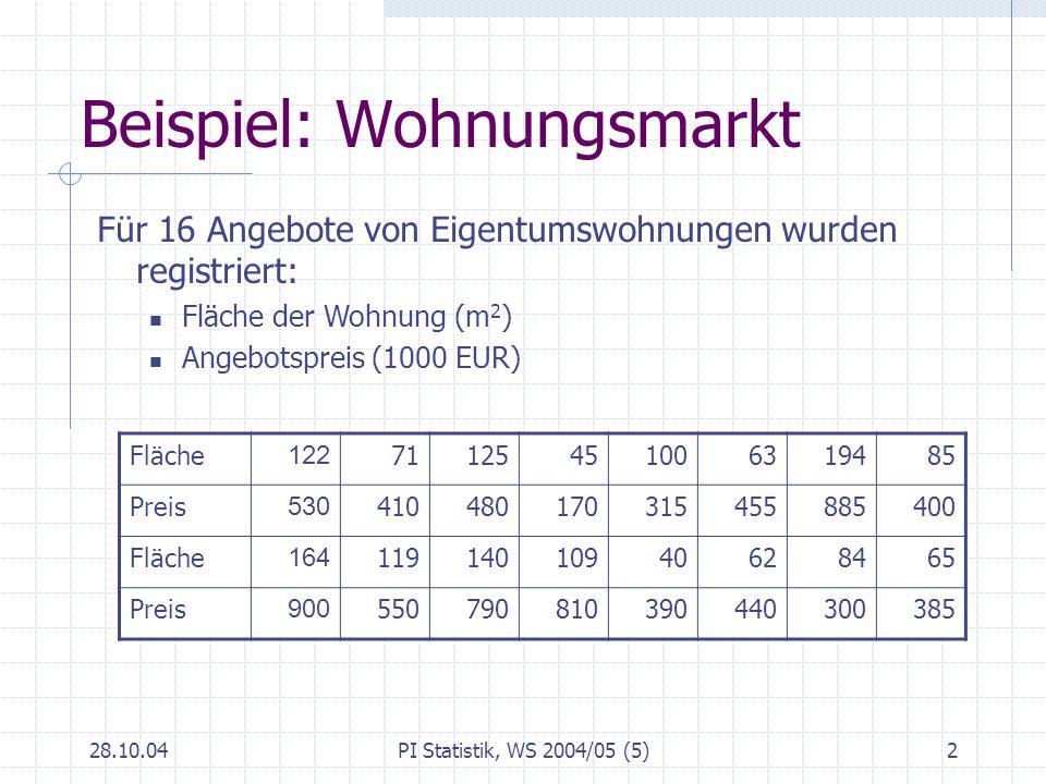 Beispiel: Wohnungsmarkt