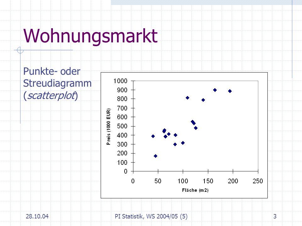 Wohnungsmarkt Punkte- oder Streudiagramm (scatterplot) 28.10.04