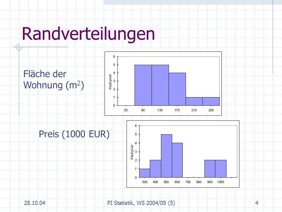 Randverteilungen Fläche der Wohnung (m2) Preis (1000 EUR) 28.10.04