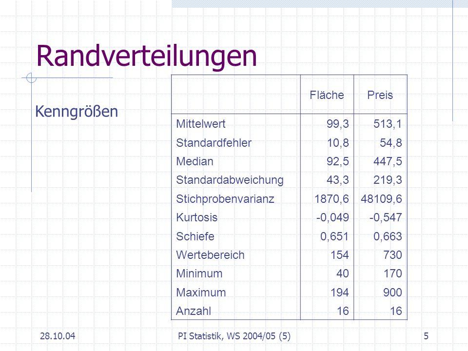 Randverteilungen Kenngrößen Fläche Preis Mittelwert 99,3 513,1