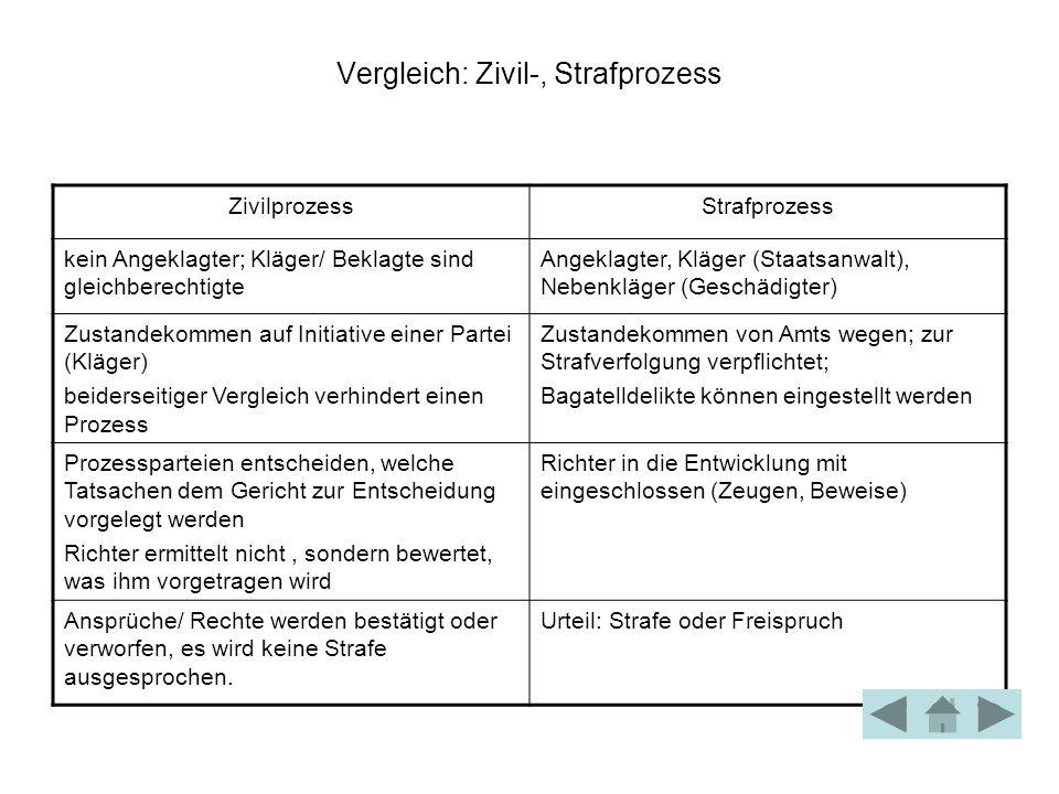 Vergleich: Zivil-, Strafprozess